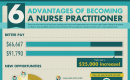 6 advantages of becoming a nurse practioner small