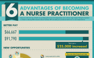 6 Advantages of Becoming a Nurse Practitioner (Infographic)
