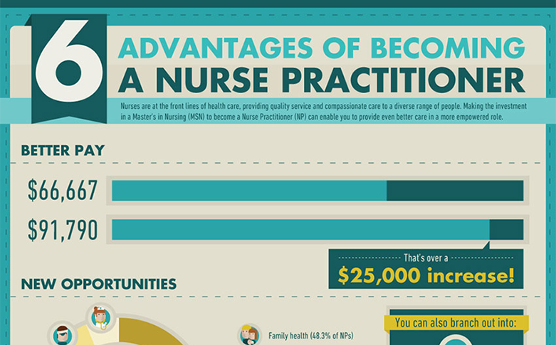 6 advantages of becoming a nurse practitioner (infographic, Human body