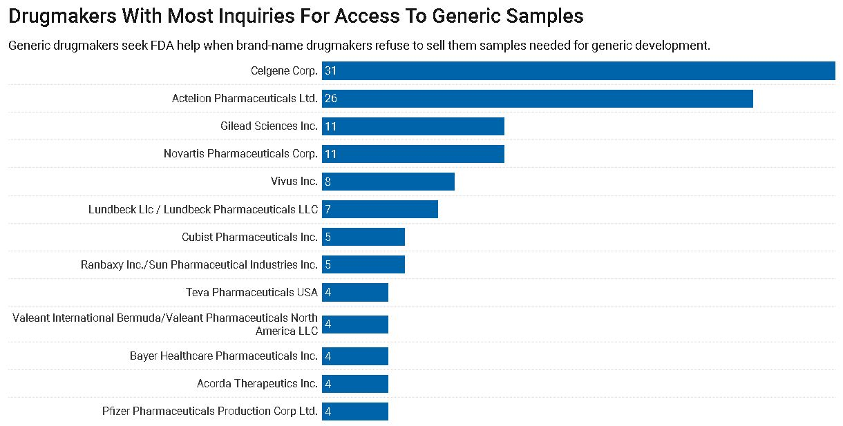 Drugmakers With Most Inquiries For Access To Generic Samples`