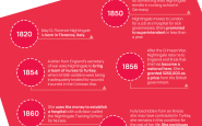 Florence Nightingale: Founder Of Modern Nursing [Infographic]