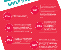 Florence Nightingale Founder Of Modern Nursing Infographic