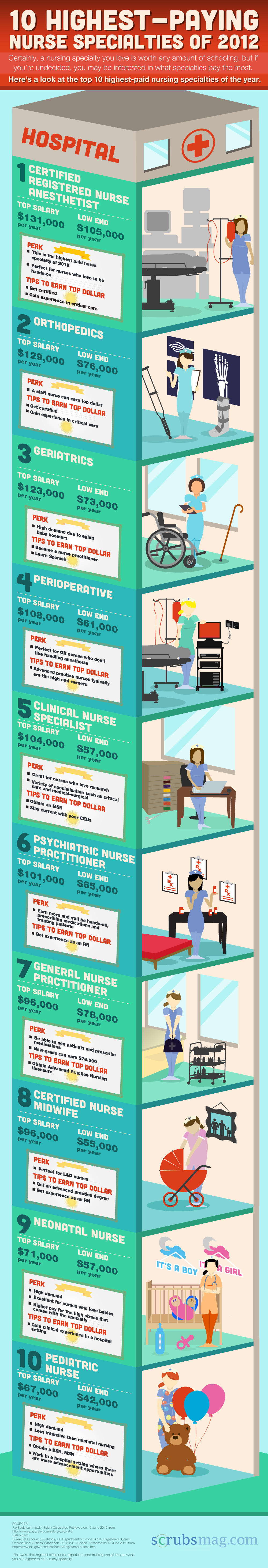 Highest-paying nurse specialties | Scrubs - The Leading Lifestyle ...