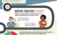 Nursing Shortage Expected Through 2030