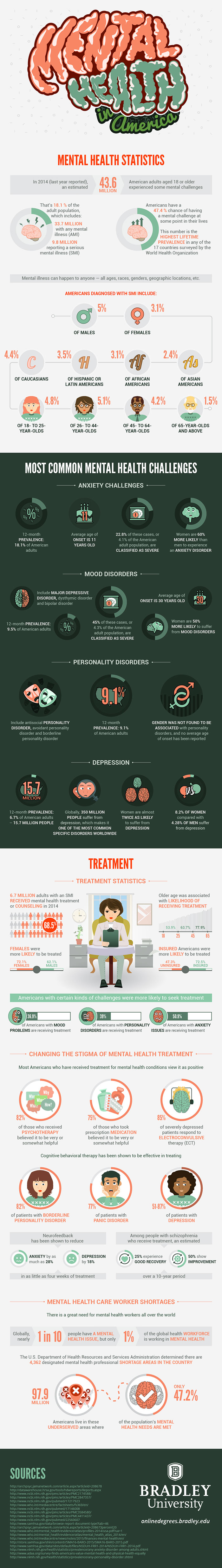Mental-health-in-America-infographic