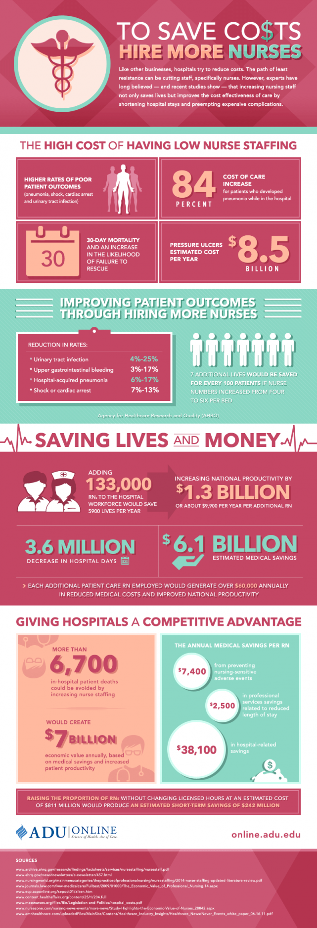 To Save Costs, Hire More Nurses Infographic