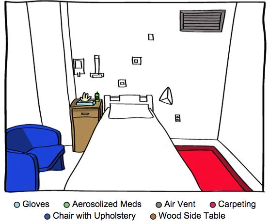 allergies-in-hospital-room