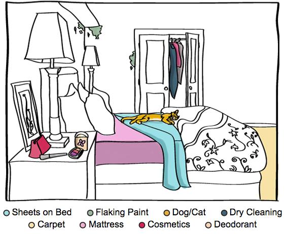 allergies-in-the-bedroom