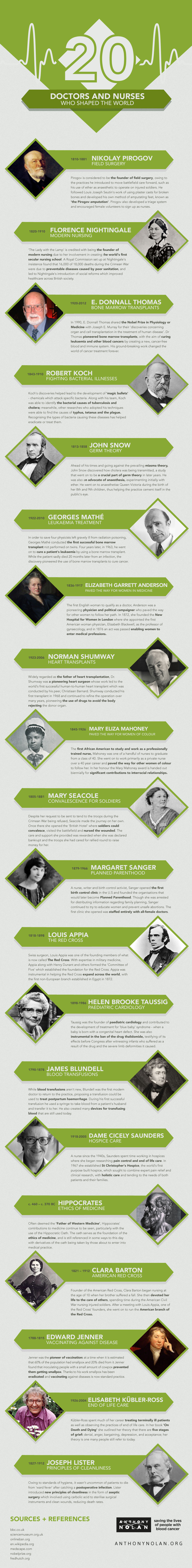 20 Doctors And Nurses Who Shaped The World