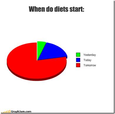 diets start