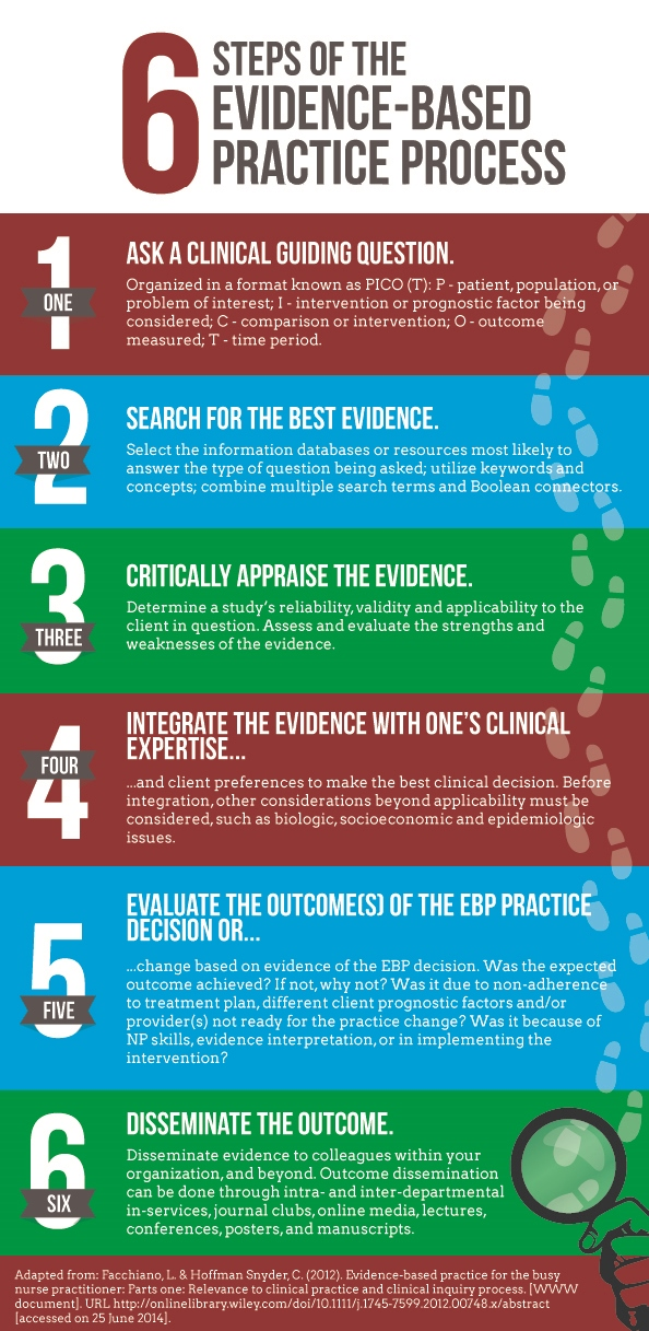 evidence-based-practice-for-nurse-practitioners-infographic