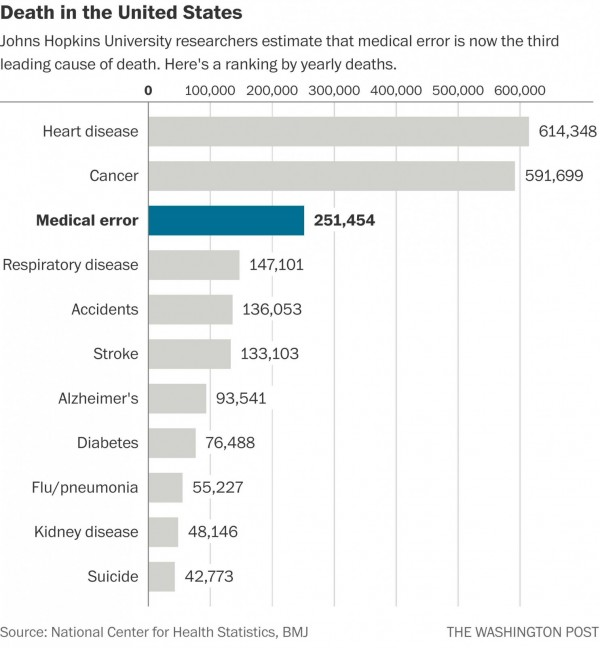 Leading causes of death identified in recent Johns Hopkins Medicine stud