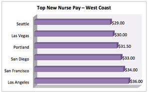 salary: top pay for new nurses – west coast, Human Body