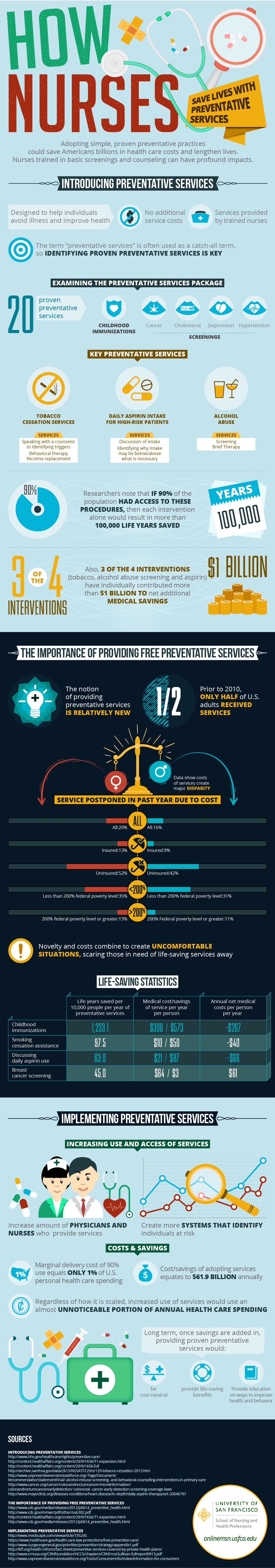 How Nurses Save Lives With Preventative Services Infographic