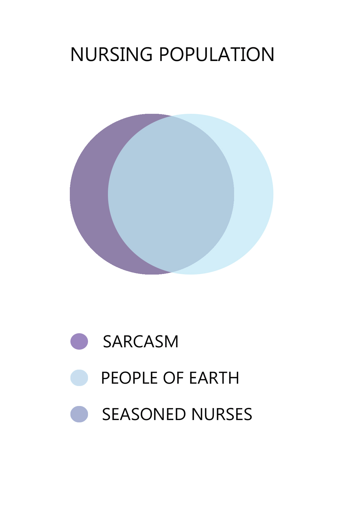 Hilarious venn diagrams about nurses scrubs the leading next pooptronica