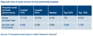 pwc-cost-of-nurse-turnover-1-300x116
