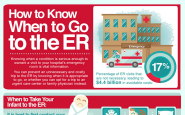 How To Know When To Go To The Emergency Room (Infographic)