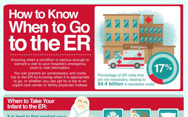 how to go to the emergency room