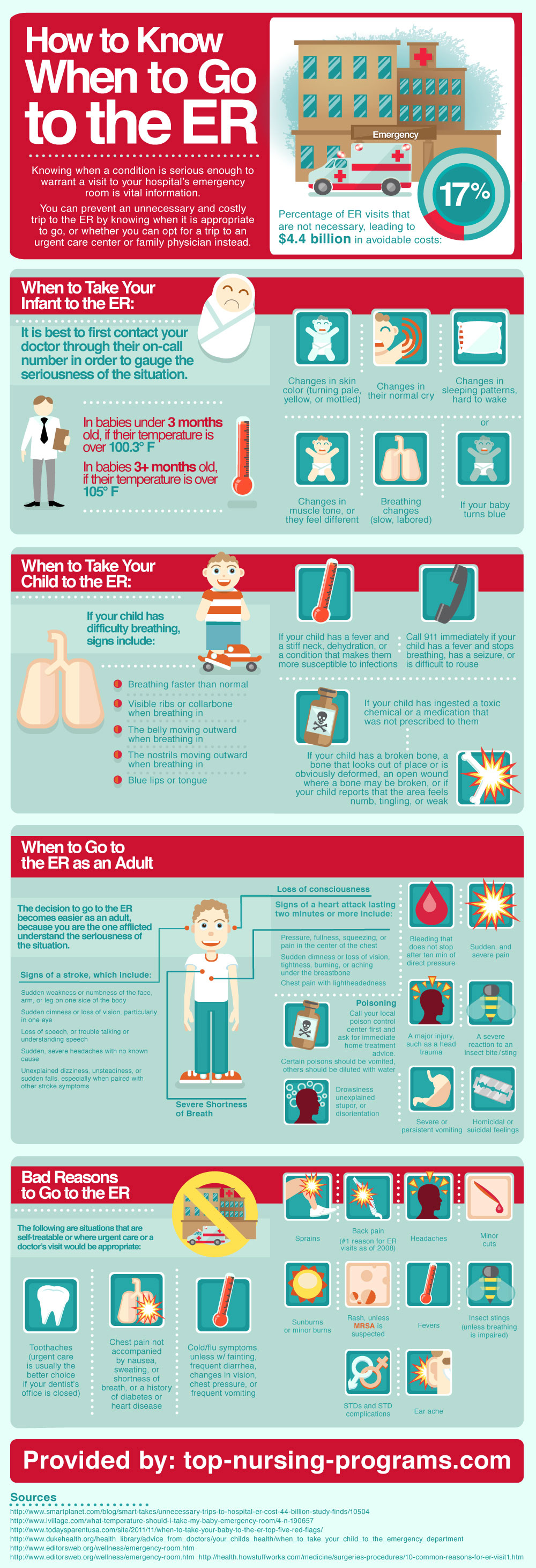 How To Know When To Go To The Emergency Room (Infographic) | Scrubs ...