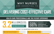 Why Nurses Are Essential To Delivering Cost-Effective Care (Infographic)